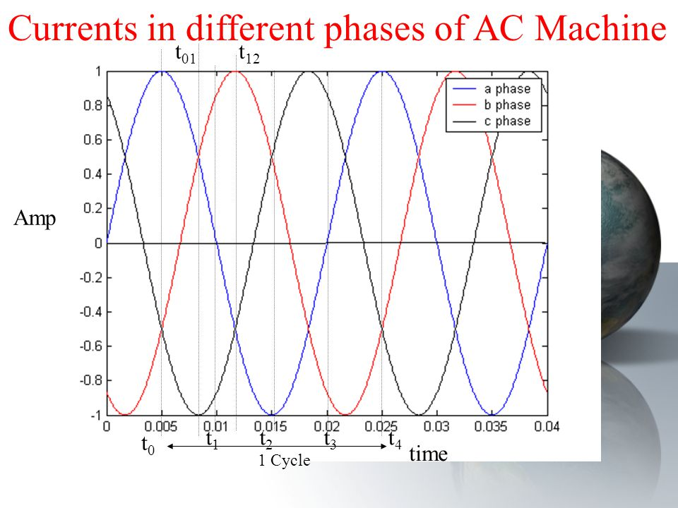 1 Cycle Amp time t0t0 t1t1 t2t2 t3t3 t4t4 t 01 t 12 Currents in different phases of AC Machine