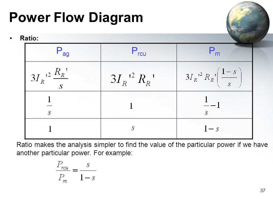 37 Power Flow Diagram Ratio:Ratio: P ag P rcu PmPm Ratio makes the analysis simpler to find the value of the particular power if we have another parti