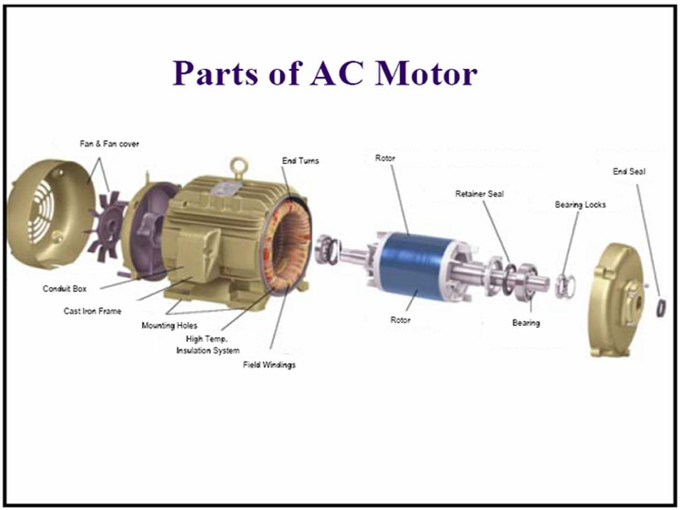 7 Construction The three basic parts of an AC motor are the rotor, stator, and enclosure.