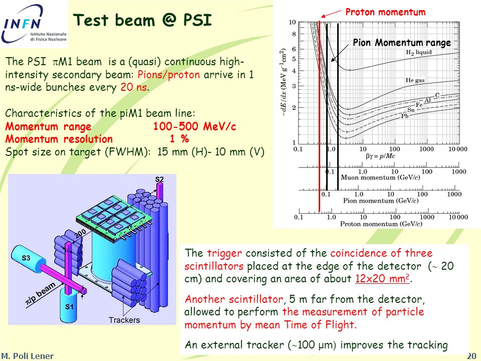 20 Test beam @ PSI The PSI  M1 beam is a (quasi) continuous high- intensity secondary beam: Pions/proton arrive in 1 ns-wide bunches every 20 ns.