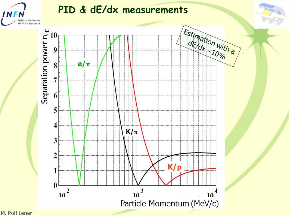 PID & dE/dx measurements Separation power n  E Particle Momentum (MeV/c) e/  K/  K/p M.
