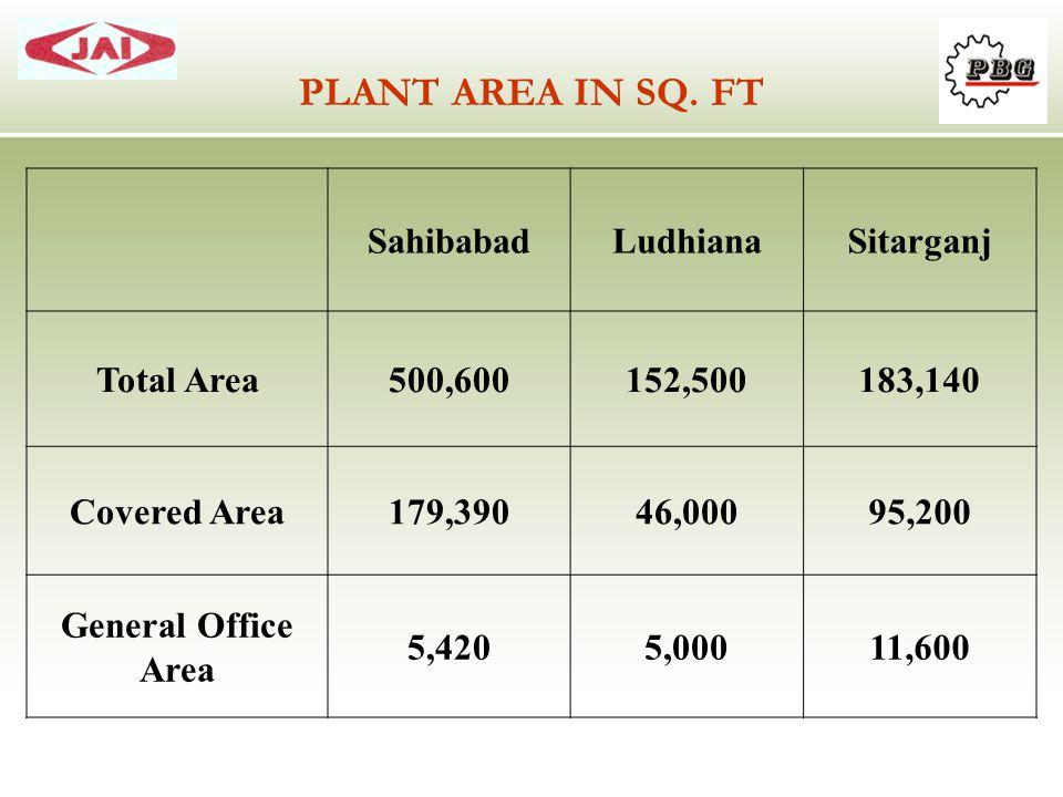 SahibabadLudhianaSitarganj Total Area500,600152,500183,140 Covered Area179,39046,00095,200 General Office Area 5,4205,00011,600 PLANT AREA IN SQ. FT