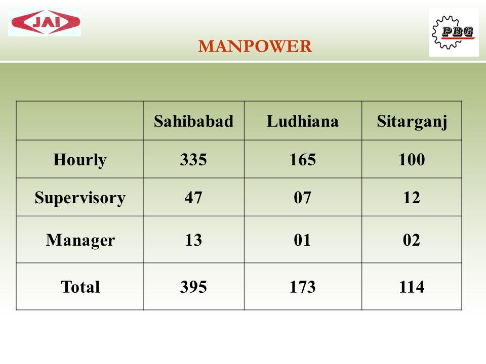 SahibabadLudhianaSitarganj Hourly335165100 Supervisory470712 Manager130102 Total395173114 MANPOWER