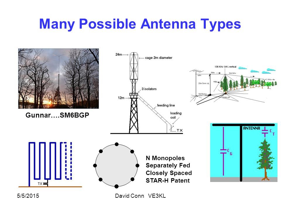 Presentation Outline Basics..Radiation Resistance, Efficiency, Bandwidth Vertical Antennas Inverted L Antenna…..briefly Loop Antennas Other types including the Horizontal Dipole Bibliography 5/5/2015David Conn VE3KL3