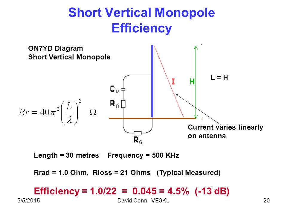Short Vertical Monopole Efficiency 5/5/2015David Conn VE3KL20 ON7YD Diagram Short Vertical Monopole Current varies linearly on antenna Length = 30 metres Frequency = 500 KHz Rrad = 1.0 Ohm, Rloss = 21 Ohms (Typical Measured) Efficiency = 1.0/22 = 0.045 = 4.5% (-13 dB) L = H