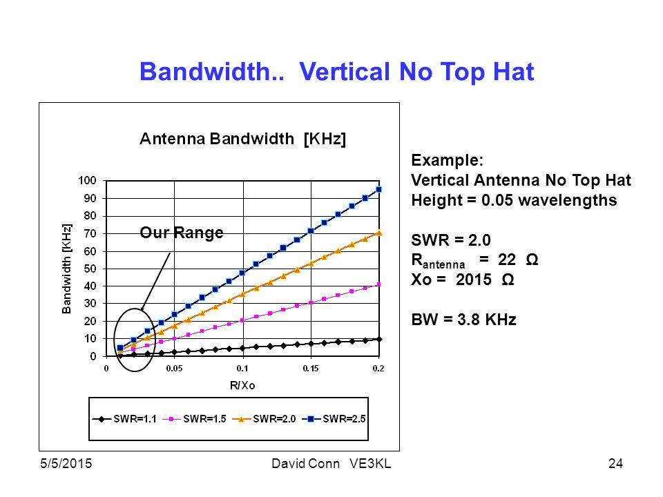 5/5/2015David Conn VE3KL24 Example: Vertical Antenna No Top Hat Height = 0.05 wavelengths SWR = 2.0 R antenna = 22 Ω Xo = 2015 Ω BW = 3.8 KHz Bandwidth..