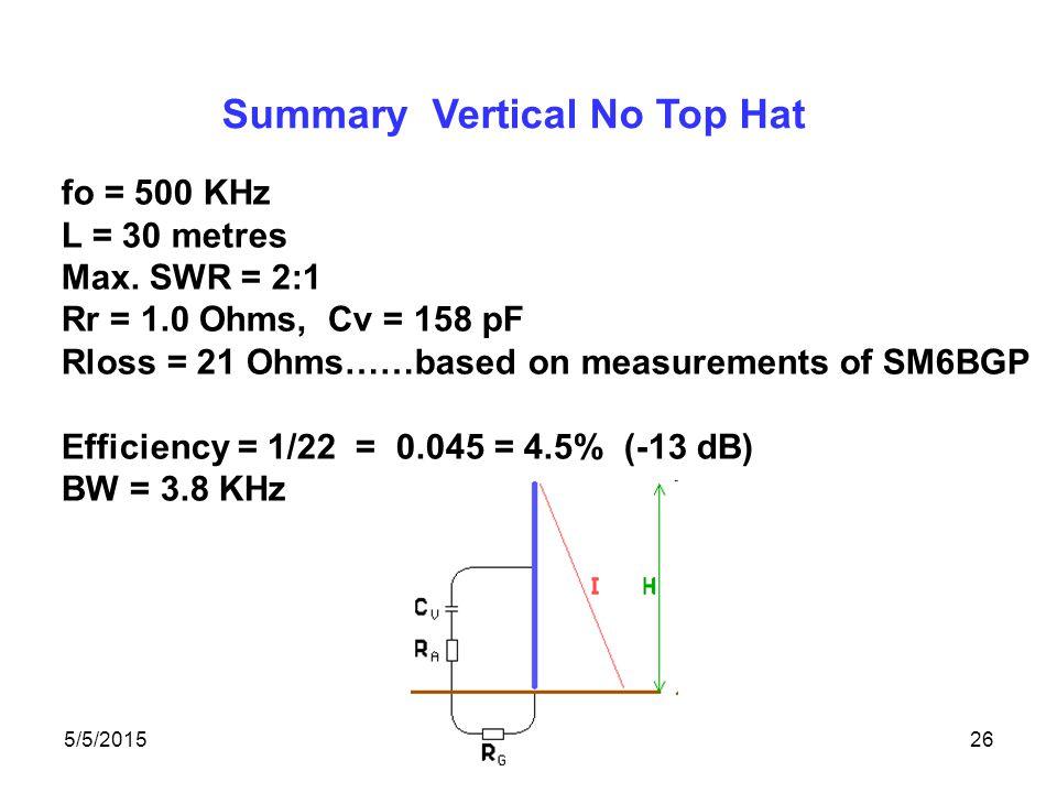 5/5/2015David Conn VE3KL26 Summary Vertical No Top Hat fo = 500 KHz L = 30 metres Max.