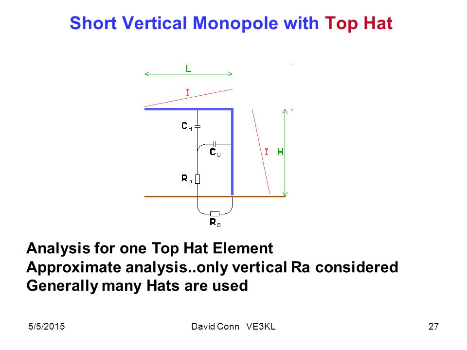 Short Vertical Monopole with Top Hat 5/5/2015David Conn VE3KL27 Analysis for one Top Hat Element Approximate analysis..only vertical Ra considered Generally many Hats are used