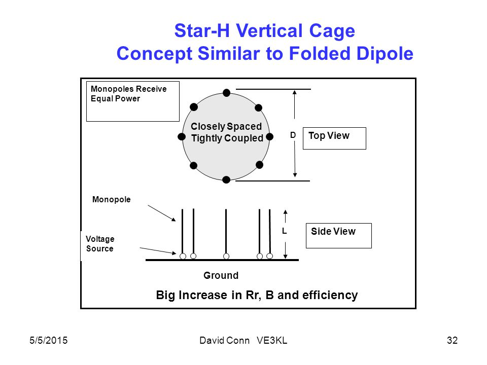 5/5/2015David Conn VE3KL32 D Top View Side View Ground Monopole Voltage Source Monopoles Receive Equal Power L Star-H Vertical Cage Concept Similar to Folded Dipole Closely Spaced Tightly Coupled Big Increase in Rr, B and efficiency