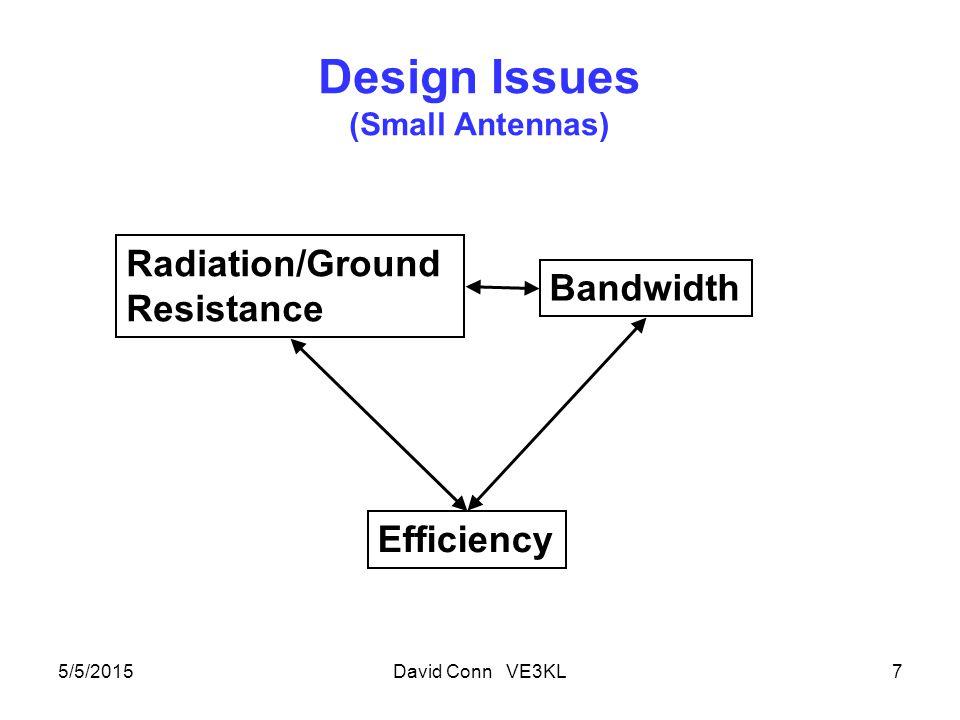 Design Issues (Small Antennas) 5/5/2015David Conn VE3KL7 Radiation/Ground Resistance Efficiency Bandwidth