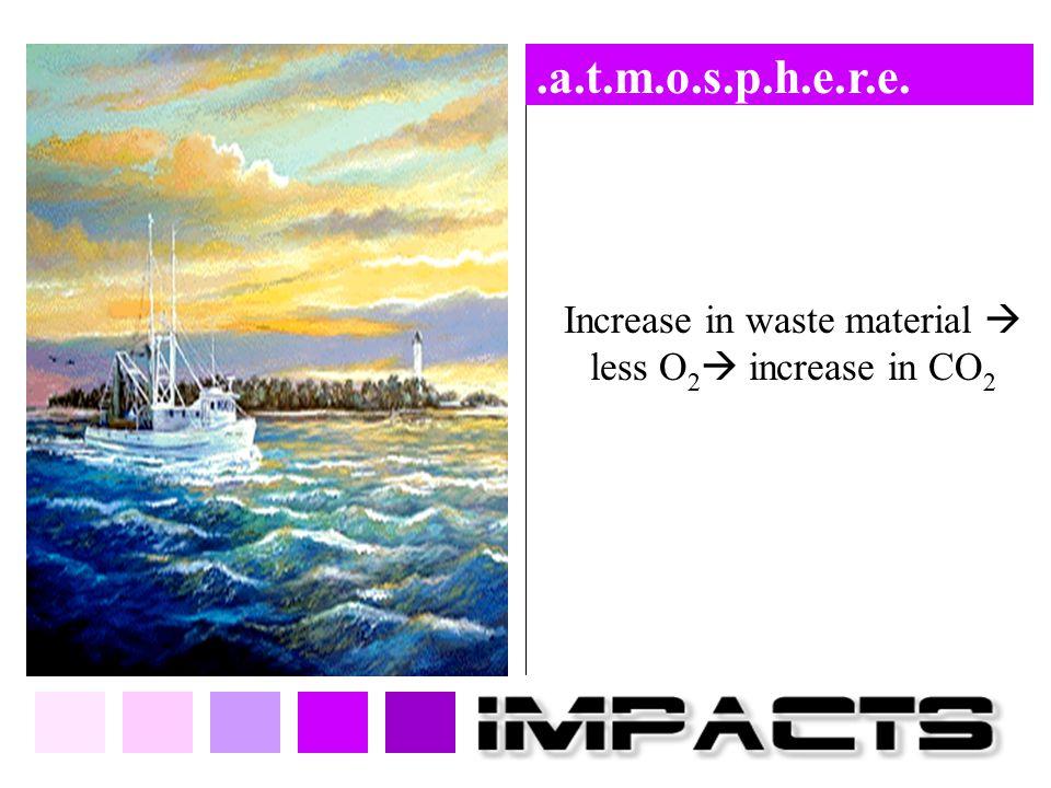 .a.t.m.o.s.p.h.e.r.e. Increase in waste material  less O 2  increase in CO 2