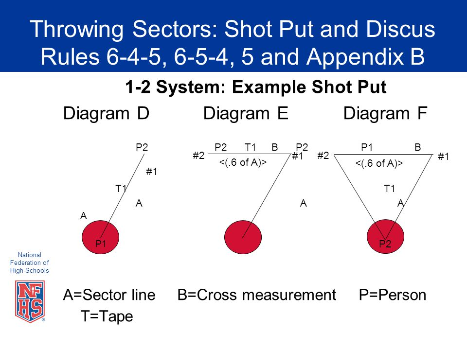 National Federation of High Schools Throwing Sectors: Shot Put and Discus Rules 6-4-5, 6-5-4, 5 and Appendix B 1-2 System: Example Shot Put Diagram DDiagram EDiagram F P2 P2 T1 B P2 P1 B #1 T1 T1 A A A A A=Sector line B=Cross measurement P=Person T=Tape P1 #2 #1 P2 #2 #1