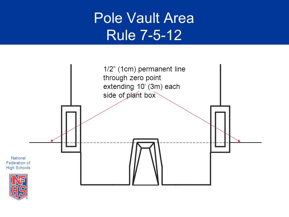 National Federation of High Schools Pole Vault Area Rule 7-5-12 1/2 (1cm) permanent line through zero point extending 10' (3m) each side of plant box