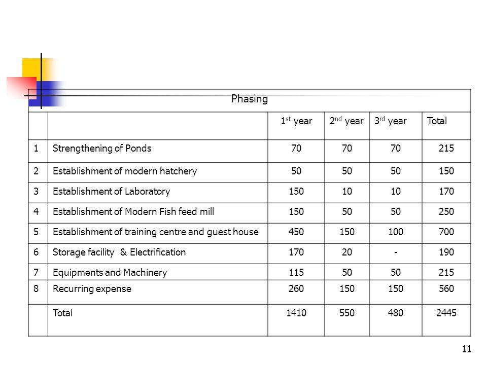 Cost Estimate Strengthening of ponds: Rs. 210 lakhs Establishment of modern hatchery: Rs. 150 lakhs Establishment of laboratory : Rs. 170 lakhs Establ
