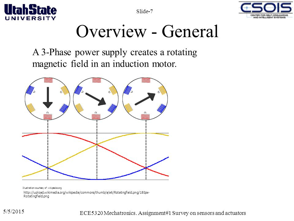 Overview - General 5/5/2015 ECE5320 Mechatronics. Assignment#1 Survey on sensors and actuators Slide-7 A 3-Phase power supply creates a rotating magne