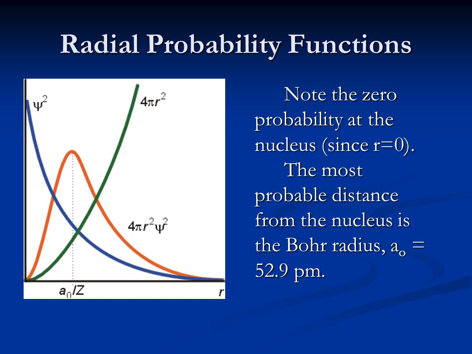 Radial Probability Functions Note the zero probability at the nucleus (since r=0).