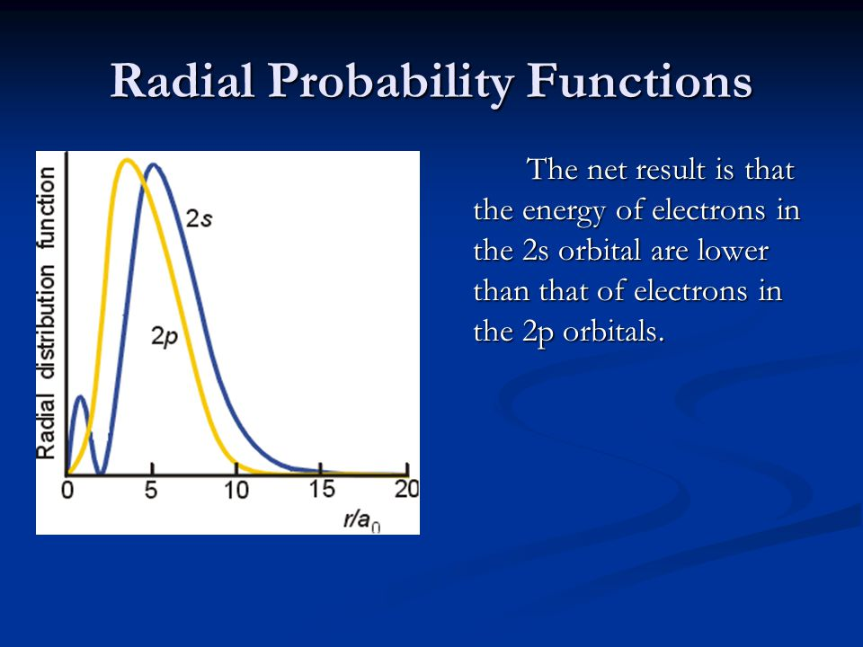 Radial Probability Functions The net result is that the energy of electrons in the 2s orbital are lower than that of electrons in the 2p orbitals.