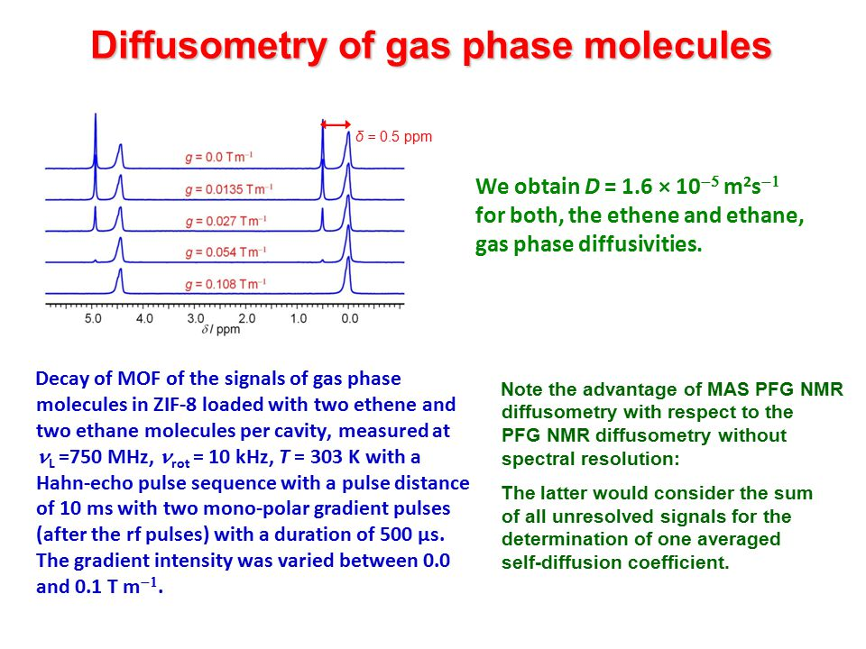 Diffusometry of gas phase molecules Decay of MOF of the signals of gas phase molecules in ZIF-8 loaded with two ethene and two ethane molecules per cavity, measured at L =750 MHz, rot = 10 kHz, T = 303 K with a Hahn-echo pulse sequence with a pulse distance of 10 ms with two mono-polar gradient pulses (after the rf pulses) with a duration of 500 µs.