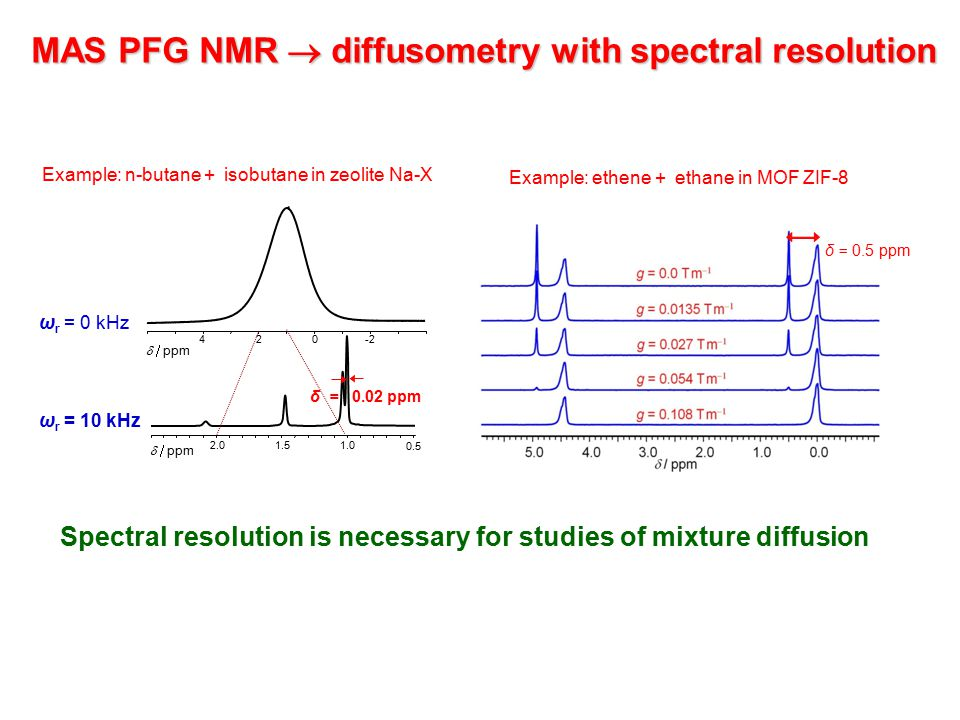 MAS PFG NMR  diffusometry with spectral resolution Spectral resolution is necessary for studies of mixture diffusion ω r = 0 kHz ω r = 10 kHz 0.5 1.01.5 2.0 δ = 0.02 ppm  ppm -2024  ppm Example: n-butane + isobutane in zeolite Na-X Example: ethene + ethane in MOF ZIF-8 δ = 0.5 ppm