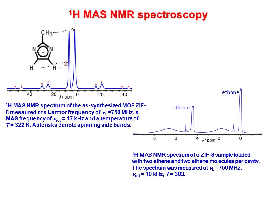 1 H MAS NMR spectroscopy 1 H MAS NMR spectrum of a ZIF-8 sample loaded with two ethene and two ethane molecules per cavity.