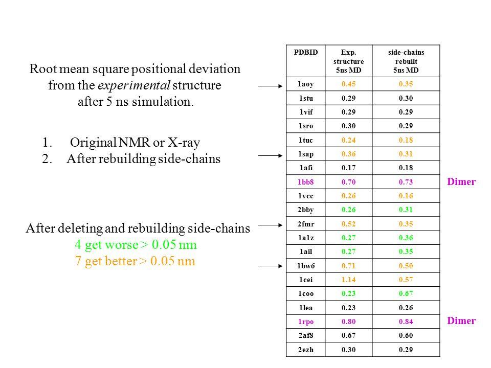 PDBIDExp. structure 5ns MD side-chains rebuilt 5ns MD 1aoy0.450.35 1stu0.290.30 1vif0.29 1sro0.300.29 1tuc0.240.18 1sap0.360.31 1afi0.170.18 1bb80.700