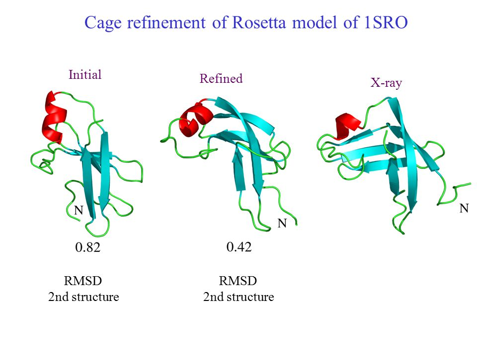 Cage refinement of Rosetta model of 1SRO Initial Refined X-ray RMSD 2nd structure RMSD 2nd structure