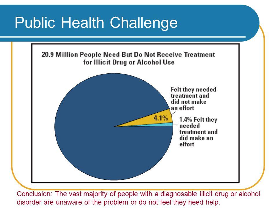 Public Health Challenge Source: SAMHSA, 2005 National Survey on Drug Use and Health (September 2006).
