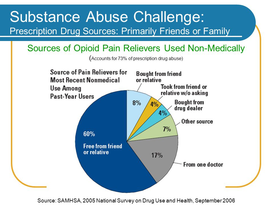 Substance Abuse Challenge: Prescription Drug Sources: Primarily Friends or Family Source: SAMHSA, 2005 National Survey on Drug Use and Health, September 2006 Sources of Opioid Pain Relievers Used Non-Medically ( Accounts for 73% of prescription drug abuse)