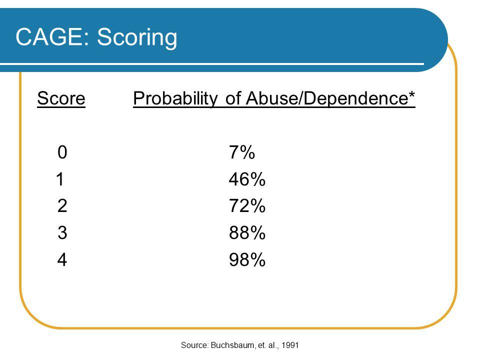 CAGE: Scoring ScoreProbability of Abuse/Dependence* 07% 146% 272% 388% 498% Source: Buchsbaum, et.