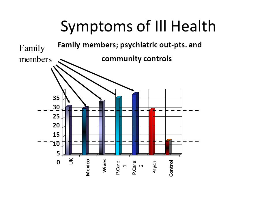 Symptoms of Ill Health 21 0 5 10 15 20 25 30 35 UK Mexico Wives P.Care Psych Control Family members; psychiatric out-pts.