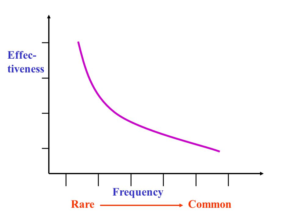 ________ | | | Effec- tiveness Frequency RareCommon