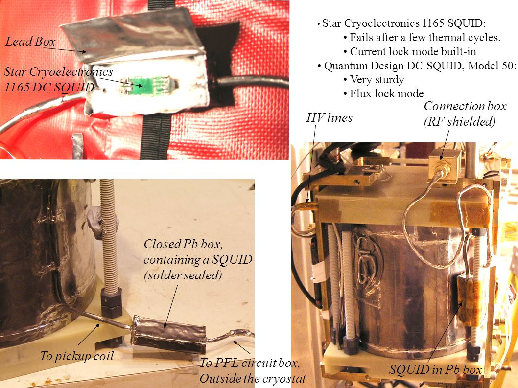 Lead Box Star Cryoelectronics 1165 DC SQUID Closed Pb box, containing a SQUID (solder sealed) To pickup coil To PFL circuit box, Outside the cryostat SQUID in Pb box Connection box (RF shielded) HV lines Star Cryoelectronics 1165 SQUID: Fails after a few thermal cycles.