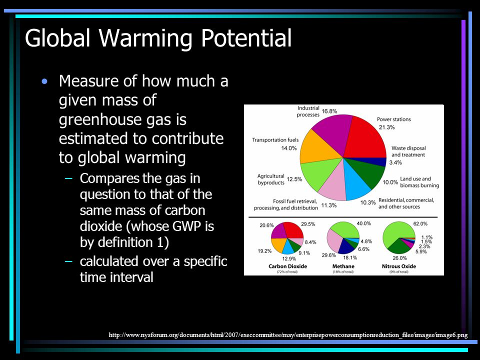 Global Warming Potential Measure of how much a given mass of greenhouse gas is estimated to contribute to global warming –Compares the gas in question to that of the same mass of carbon dioxide (whose GWP is by definition 1) –calculated over a specific time interval http://www.nysforum.org/documents/html/2007/execcommittee/may/enterprisepowerconsumptionreduction_files/images/image6.png