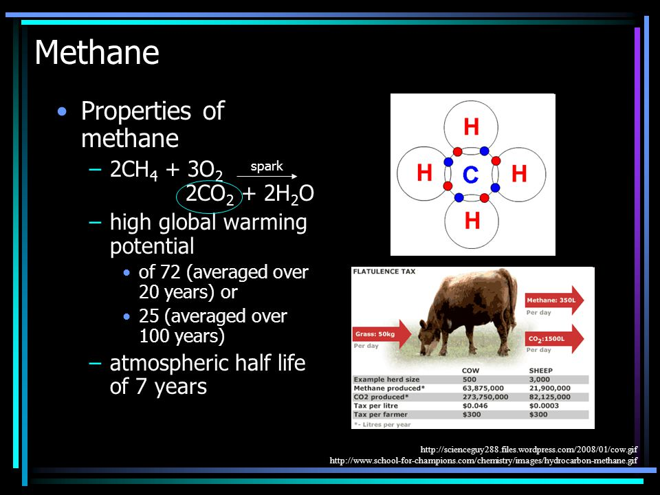 Methane Properties of methane –2CH 4 + 3O 2 2CO 2 + 2H 2 O –high global warming potential of 72 (averaged over 20 years) or 25 (averaged over 100 years) –atmospheric half life of 7 years spark http://scienceguy288.files.wordpress.com/2008/01/cow.gif http://www.school-for-champions.com/chemistry/images/hydrocarbon-methane.gif