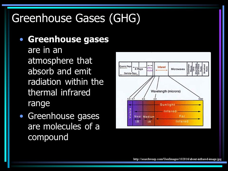 Greenhouse Gases (GHG) Greenhouse gases are in an atmosphere that absorb and emit radiation within the thermal infrared range Greenhouse gases are molecules of a compound http://searchwarp.com/UserImages/102016/about-infrared-image.jpg