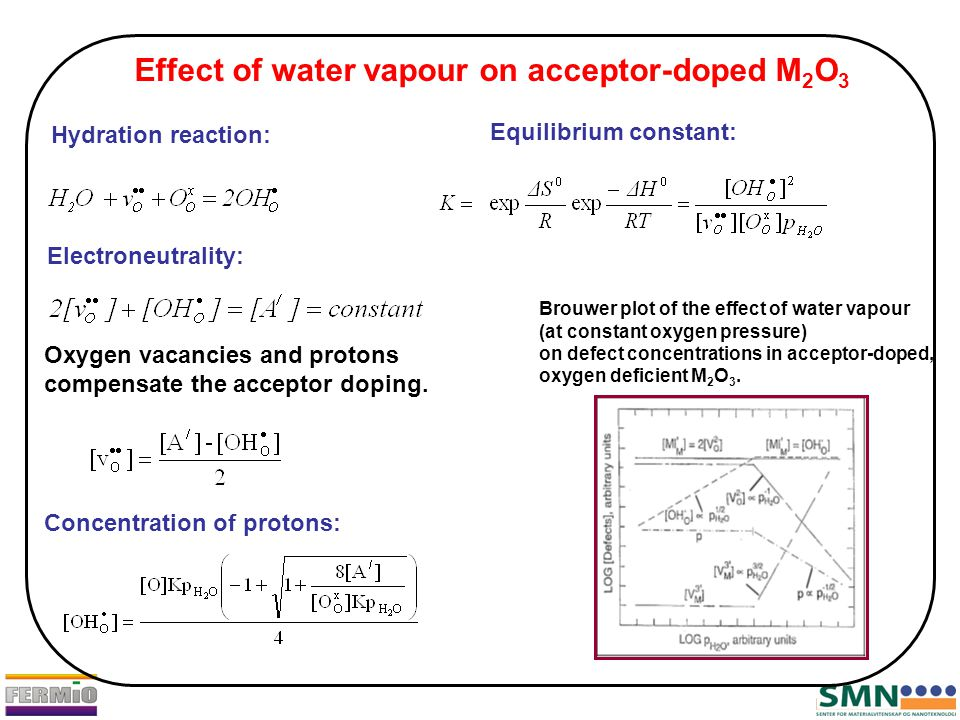 Effect of water vapour on acceptor-doped M 2 O 3 Hydration reaction: Equilibrium constant: Electroneutrality: Concentration of protons: Brouwer plot of the effect of water vapour (at constant oxygen pressure) on defect concentrations in acceptor-doped, oxygen deficient M 2 O 3.