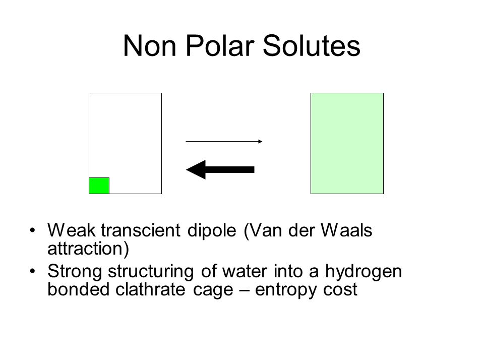 Non Polar Solutes Weak transcient dipole (Van der Waals attraction) Strong structuring of water into a hydrogen bonded clathrate cage – entropy cost