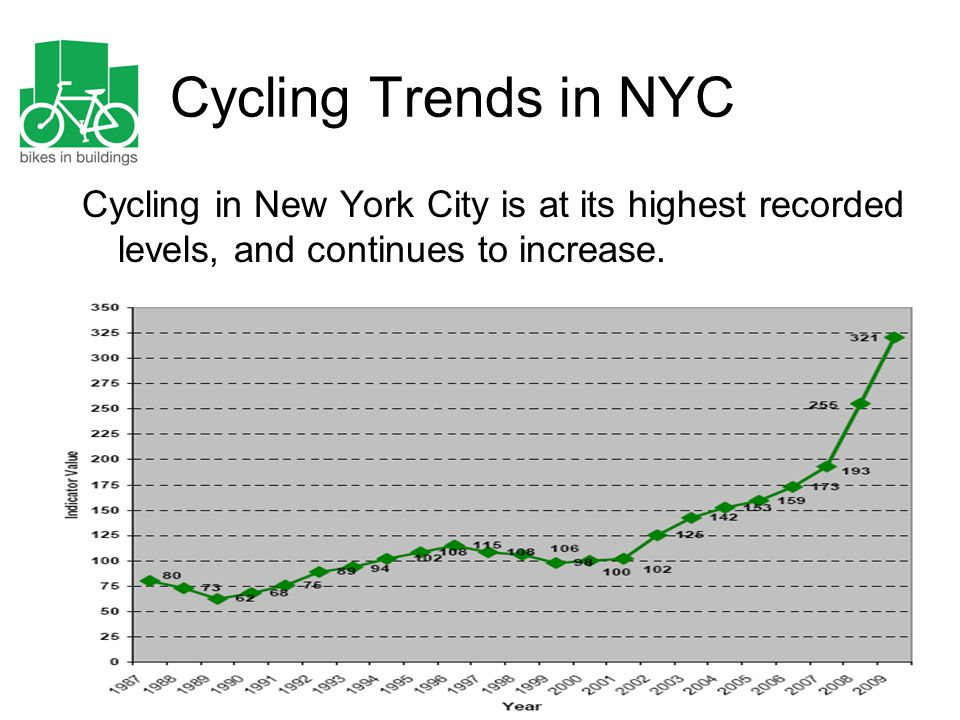 Cycling Trends in NYC Cycling in New York City is at its highest recorded levels, and continues to increase.