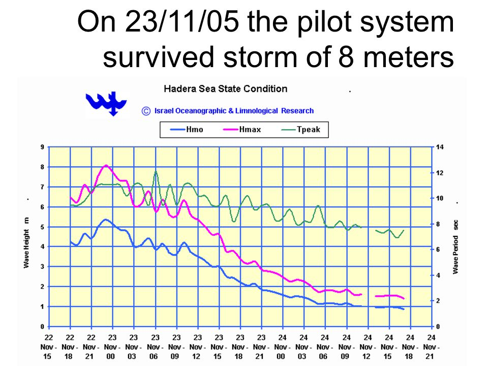 On 23/11/05 the pilot system survived storm of 8 meters
