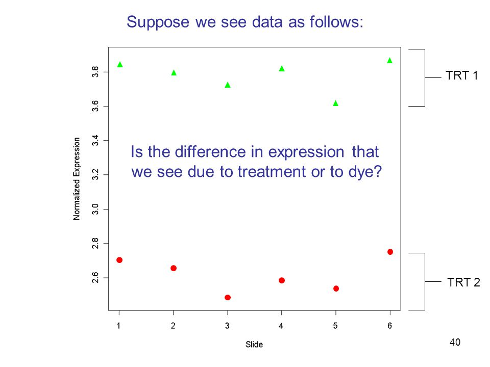 40 Suppose we see data as follows: TRT 1 TRT 2 Is the difference in expression that we see due to treatment or to dye