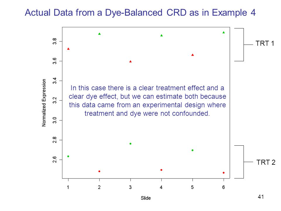 41 Actual Data from a Dye-Balanced CRD as in Example 4 TRT 1 TRT 2 In this case there is a clear treatment effect and a clear dye effect, but we can estimate both because this data came from an experimental design where treatment and dye were not confounded.