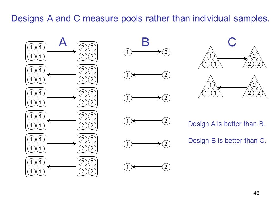 46 Designs A and C measure pools rather than individual samples.