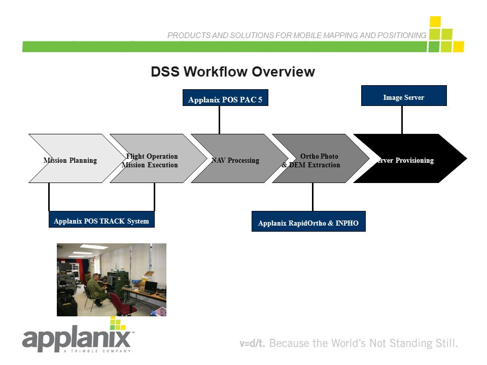 PRODUCTS AND SOLUTIONS FOR MOBILE MAPPING AND POSITIONING DSS Workflow Overview Mission Planning Flight Operation Mission Execution NAV Processing Ort
