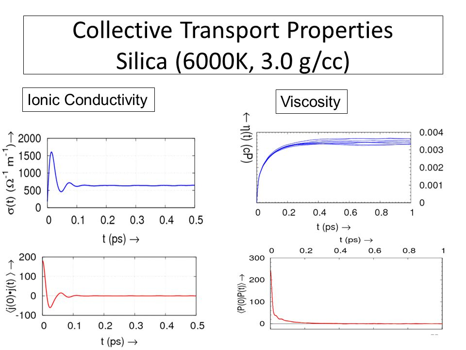 21 Collective Transport Properties Silica (6000K, 3.0 g/cc) Ionic Conductivity Viscosity