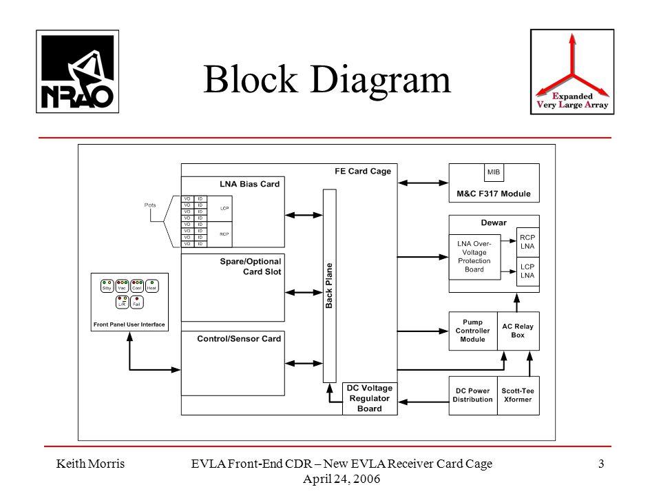 Keith MorrisEVLA Front-End CDR – New EVLA Receiver Card Cage April 24, 2006 3 Block Diagram