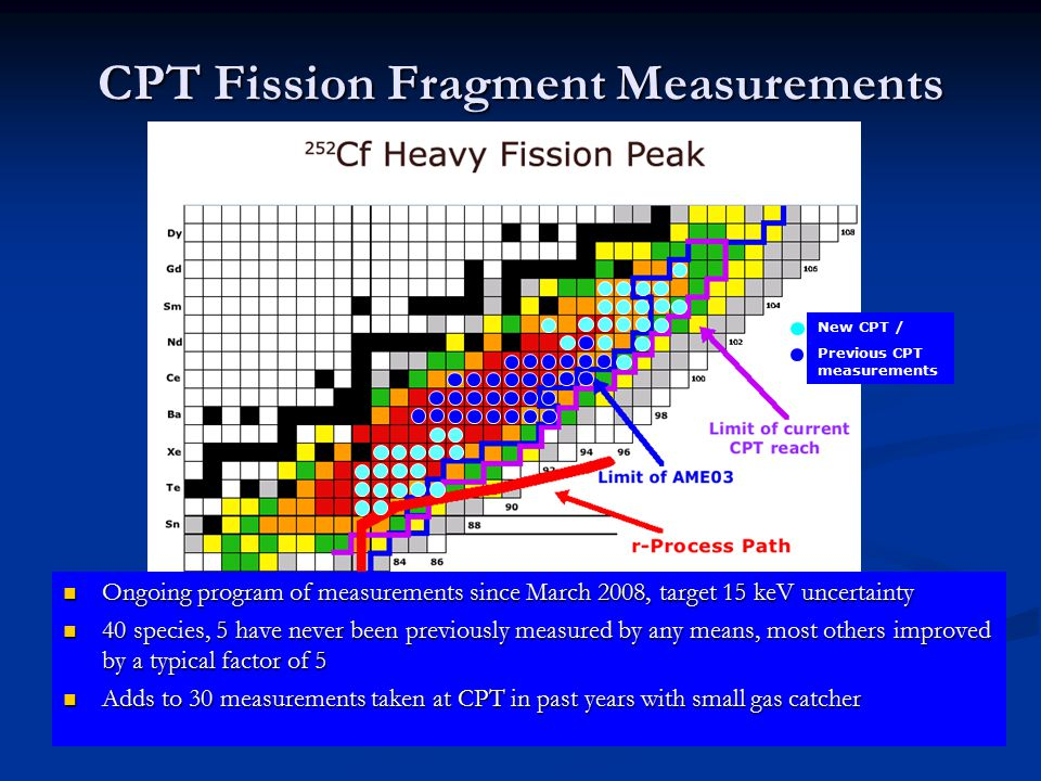 New CPT / Previous CPT measurements CPT Fission Fragment Measurements Ongoing program of measurements since March 2008, target 15 keV uncertainty Ongoing program of measurements since March 2008, target 15 keV uncertainty 40 species, 5 have never been previously measured by any means, most others improved by a typical factor of 5 40 species, 5 have never been previously measured by any means, most others improved by a typical factor of 5 Adds to 30 measurements taken at CPT in past years with small gas catcher Adds to 30 measurements taken at CPT in past years with small gas catcher