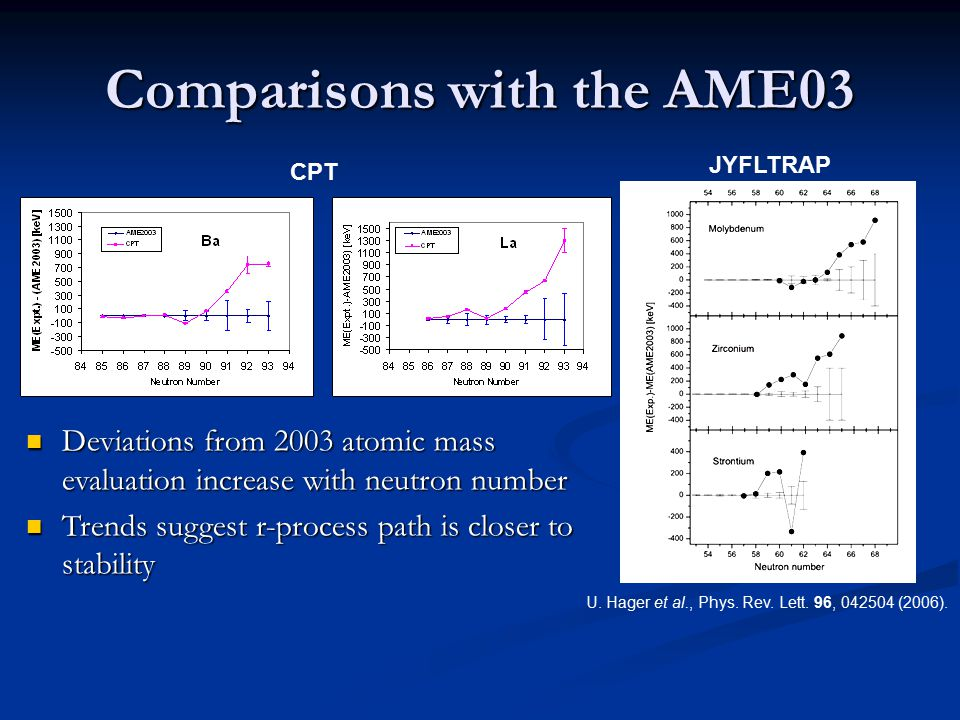 Comparisons with the AME03 CPT U. Hager et al., Phys.