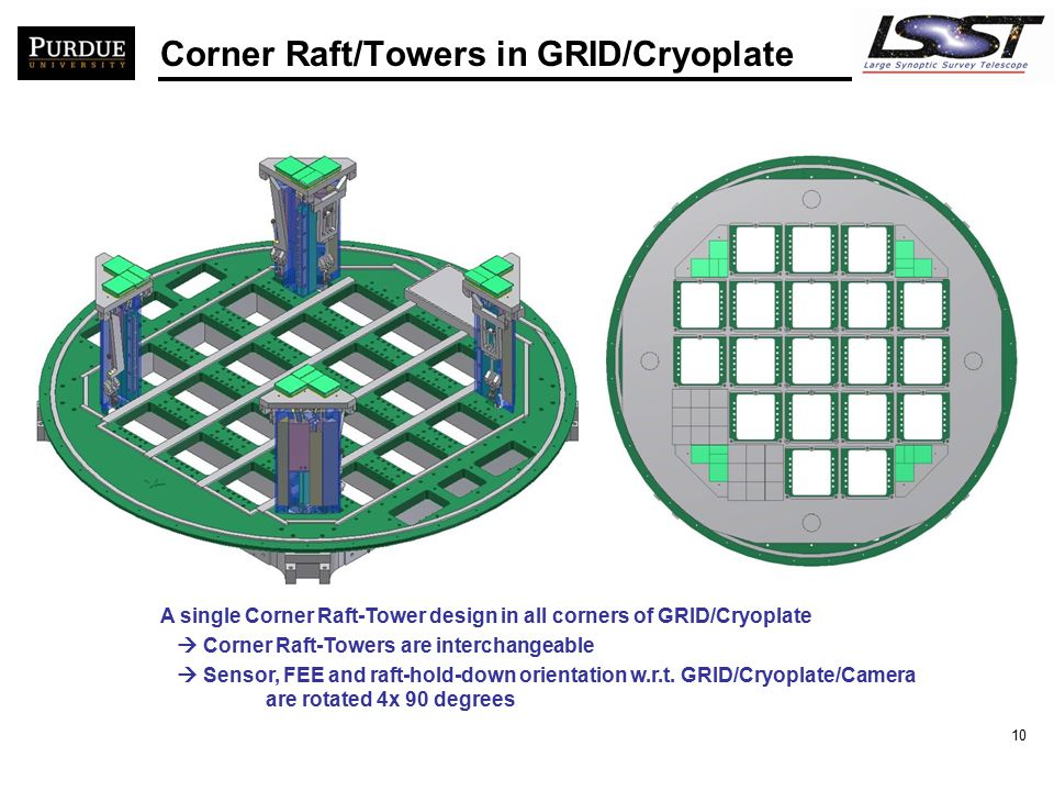 10 Corner Raft/Towers in GRID/Cryoplate A single Corner Raft-Tower design in all corners of GRID/Cryoplate  Corner Raft-Towers are interchangeable 