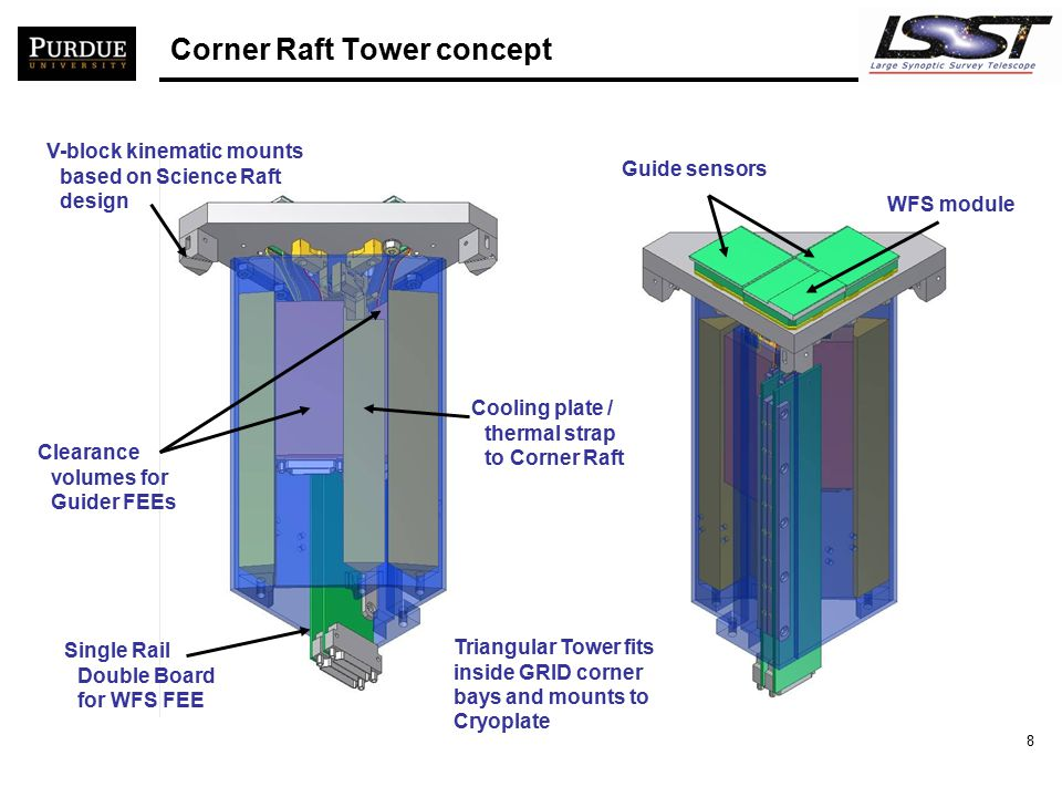 8 Triangular Tower fits inside GRID corner bays and mounts to Cryoplate WFS module Guide sensors V-block kinematic mounts based on Science Raft design Clearance volumes for Guider FEEs Single Rail Double Board for WFS FEE Cooling plate / thermal strap to Corner Raft Corner Raft Tower concept