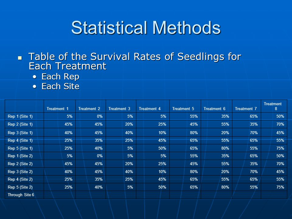 Statistical Methods Table of the Survival Rates of Seedlings for Each Treatment Table of the Survival Rates of Seedlings for Each Treatment Each RepEa